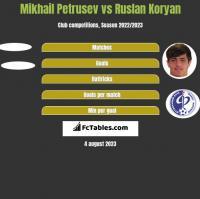Mikhail Petrusev vs Ruslan Koryan h2h player stats