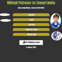 Mikhail Petrusev vs Temuri Bukia h2h player stats