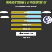 Mikhail Petrusev vs Oleg Dmitriev h2h player stats