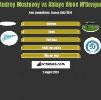 Andrey Mostovoy vs Ablaye Vieux M'Bengue h2h player stats
