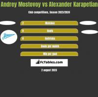 Andrey Mostovoy vs Alexander Karapetian h2h player stats