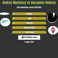 Andrey Mostovoy vs Aleksandr Kokorin h2h player stats