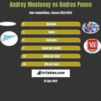 Andrey Mostovoy vs Andres Ponce h2h player stats