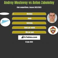 Andrey Mostovoy vs Anton Zabolotny h2h player stats