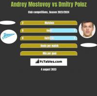 Andrey Mostovoy vs Dmitry Poloz h2h player stats
