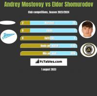Andrey Mostovoy vs Eldor Shomurodov h2h player stats
