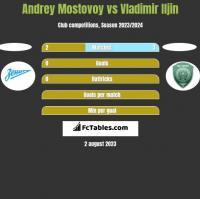 Andrey Mostovoy vs Vladimir Iljin h2h player stats