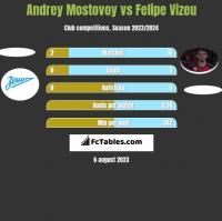 Andrey Mostovoy vs Felipe Vizeu h2h player stats