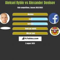 Aleksei Rybin vs Alexander Denisov h2h player stats