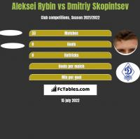 Aleksei Rybin vs Dmitriy Skopintsev h2h player stats