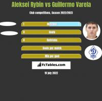 Aleksei Rybin vs Guillermo Varela h2h player stats