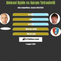 Aleksei Rybin vs Guram Tetrashvili h2h player stats