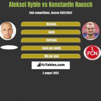 Aleksei Rybin vs Konstantin Rausch h2h player stats
