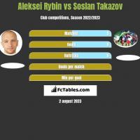Aleksei Rybin vs Soslan Takazov h2h player stats
