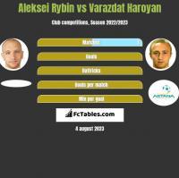 Aleksei Rybin vs Varazdat Haroyan h2h player stats