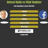 Aleksei Rybin vs Vitali Shakhov h2h player stats