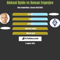 Aleksei Rybin vs Roman Evgenjev h2h player stats