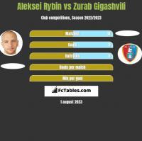Aleksei Rybin vs Zurab Gigashvili h2h player stats