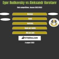 Egor Rudkovsky vs Aleksandr Korotaev h2h player stats