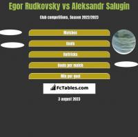 Egor Rudkovsky vs Aleksandr Salugin h2h player stats
