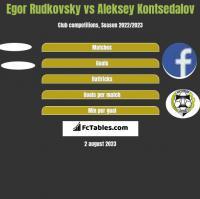 Egor Rudkovsky vs Aleksey Kontsedalov h2h player stats