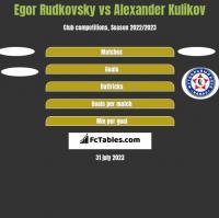 Egor Rudkovsky vs Alexander Kulikov h2h player stats