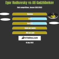 Egor Rudkovsky vs Ali Gadzhibekov h2h player stats
