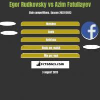 Egor Rudkovsky vs Azim Fatullayev h2h player stats