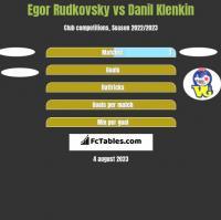 Egor Rudkovsky vs Danil Klenkin h2h player stats
