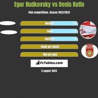 Egor Rudkovsky vs Denis Kutin h2h player stats