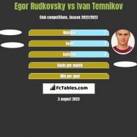Egor Rudkovsky vs Ivan Temnikov h2h player stats