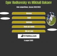 Egor Rudkovsky vs Mikhail Bakaev h2h player stats