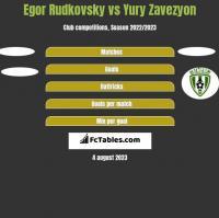 Egor Rudkovsky vs Yury Zavezyon h2h player stats