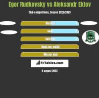 Egor Rudkovsky vs Aleksandr Ektov h2h player stats