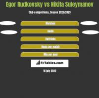 Egor Rudkovsky vs Nikita Suleymanov h2h player stats