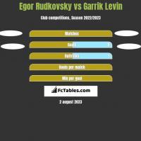 Egor Rudkovsky vs Garrik Levin h2h player stats