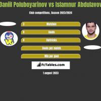 Daniil Poluboyarinov vs Islamnur Abdulavov h2h player stats