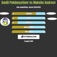 Daniil Poluboyarinov vs Maksim Andreev h2h player stats