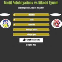 Daniil Poluboyarinov vs Nikolai Tyunin h2h player stats