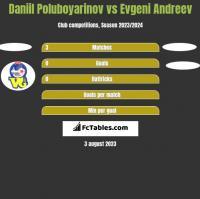Daniil Poluboyarinov vs Evgeni Andreev h2h player stats