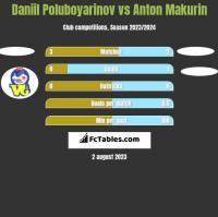 Daniil Poluboyarinov vs Anton Makurin h2h player stats