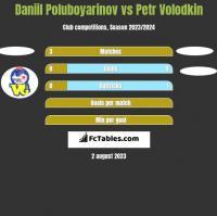 Daniil Poluboyarinov vs Petr Volodkin h2h player stats