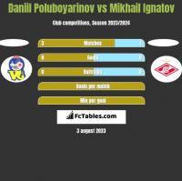 Daniil Poluboyarinov vs Mikhail Ignatov h2h player stats