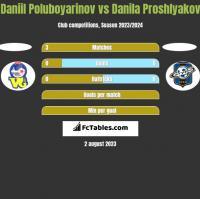 Daniil Poluboyarinov vs Danila Proshlyakov h2h player stats