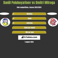 Daniil Poluboyarinov vs Dmitri Mitroga h2h player stats