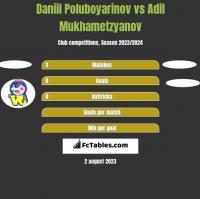 Daniil Poluboyarinov vs Adil Mukhametzyanov h2h player stats