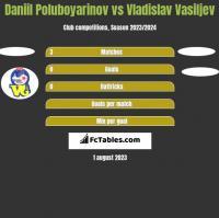 Daniil Poluboyarinov vs Vladislav Vasiljev h2h player stats