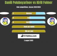 Daniil Poluboyarinov vs Kirill Folmer h2h player stats