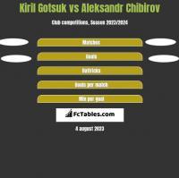 Kiril Gotsuk vs Aleksandr Chibirov h2h player stats