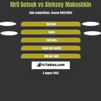 Kiril Gotsuk vs Aleksey Makushkin h2h player stats